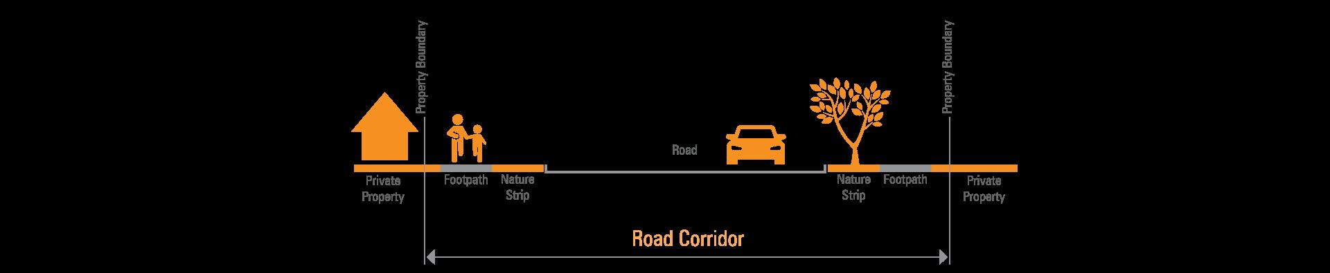Road corridor