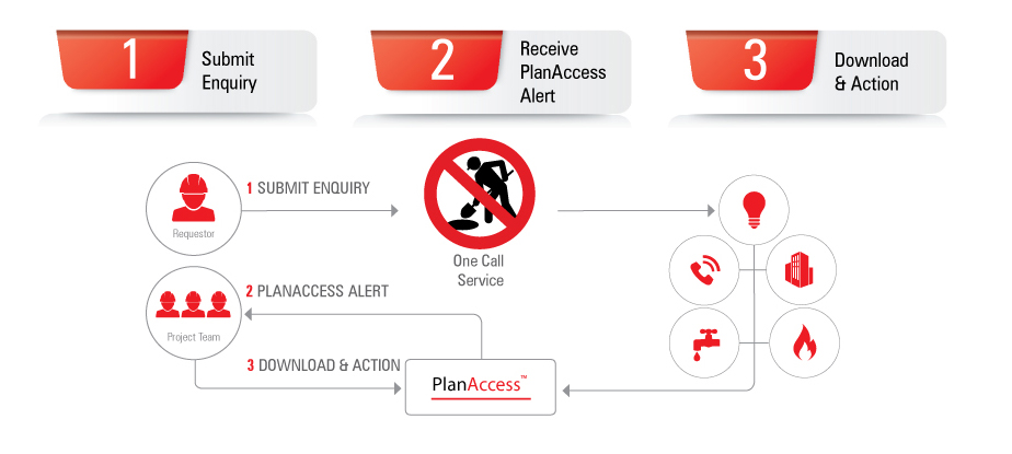 planaccess global workflow image 924x415