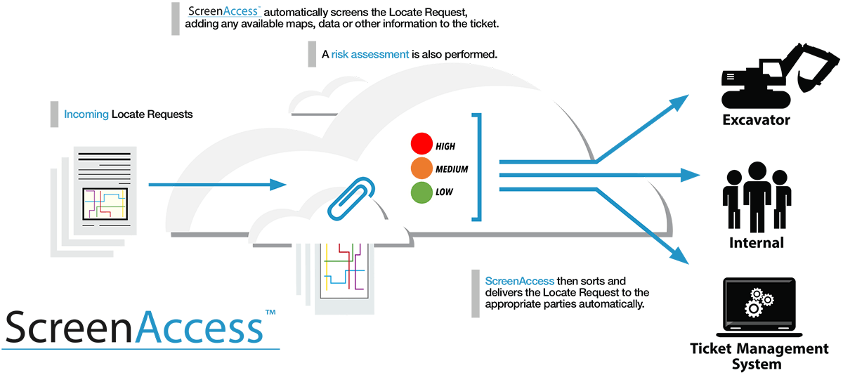 ScreenAccess workflow
