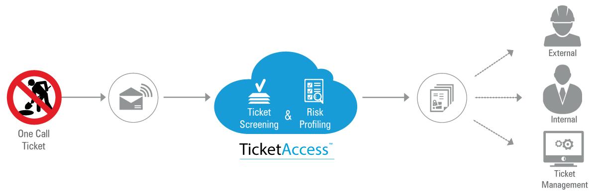 ticketaccess workflow gr 1103x265