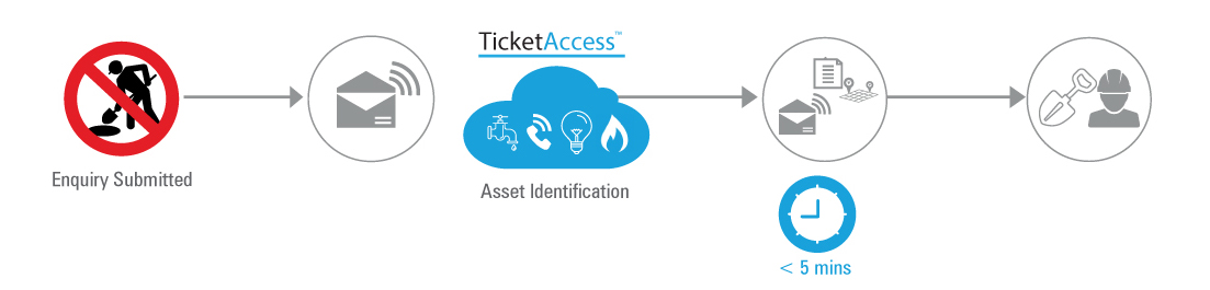TicketAccess